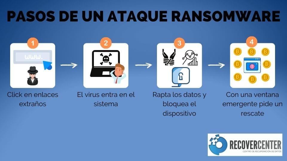 Pasos de un ataque ransomware